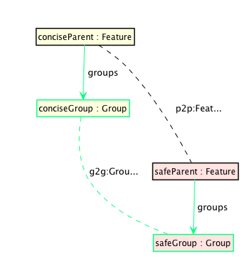 CreateGroupsRule.png