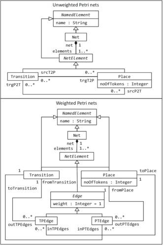 migrationOfPetriNets.pdf